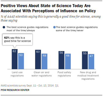 Positive Views About State of Science Today Are Associated With Perceptions of Influence on Policy