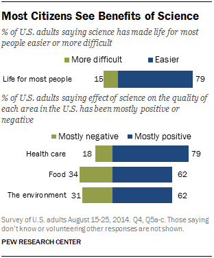 Most Citizens See Benefits of Science