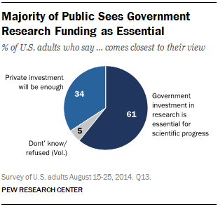 Majority of Public Sees Government Research Funding as Essential