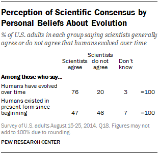 Perception of Scientific Consensus by Personal Beliefs About Evolution