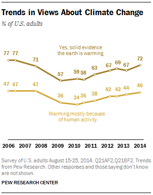 Trends in Views About Climate Change