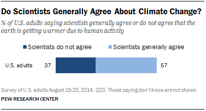 Do Scientists Generally Agree About Climate Change?