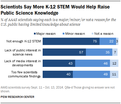 Scientists Say More K-12 STEM Would Help Raise Public Science Knowledge