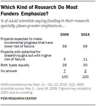 Which Kind of Research Do Most Funders Emphasize?