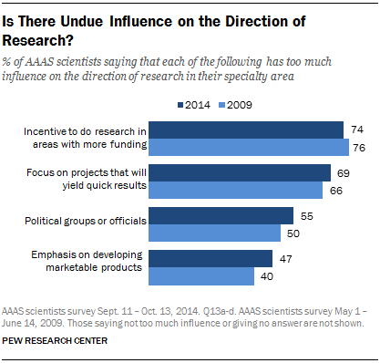 Is There Undue Influence on the Direction of Research?