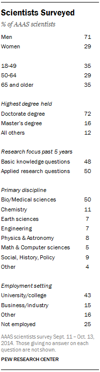 Scientists Surveyed