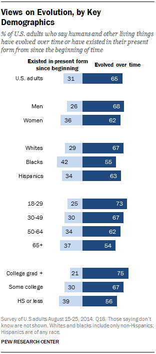 Views on Evolution, by Key Demographics