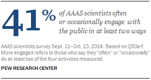 41%of AAAS scientists often  or occasionally engage with the public in at least two ways