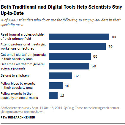 Both Traditional and Digital Tools Help Scientists Stay Up-to-Date
