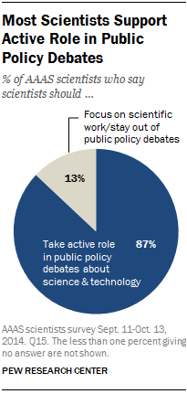 Most Scientists Support Active Role in Public Policy Debates