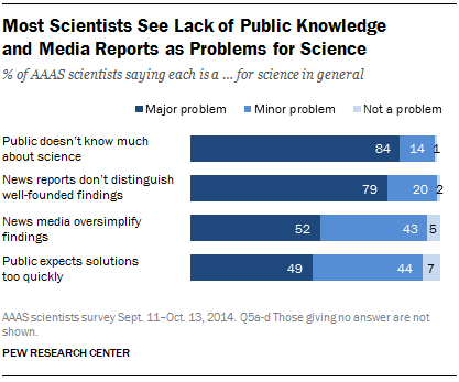 Most Scientists See Lack of Public Knowledge  and Media Reports as Problems for Science