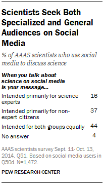 Scientists Seek Both Specialized and General Audiences on Social Media