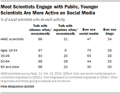 Most Scientists Engage with Public, Younger Scientists Are More Active on Social Media