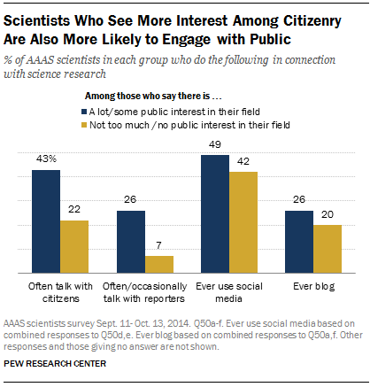 Scientists Who See More Interest Among Citizenry Are Also More Likely to Engage with Public
