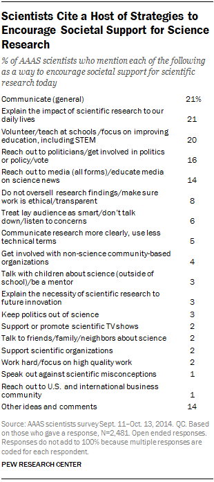 Scientists Cite a Host of Strategies to Encourage Societal Support for Science Research