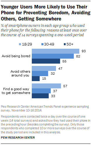 Younger Users More Likely to Use Their Phone for Preventing Boredom, Avoiding Others, Getting Somewhere