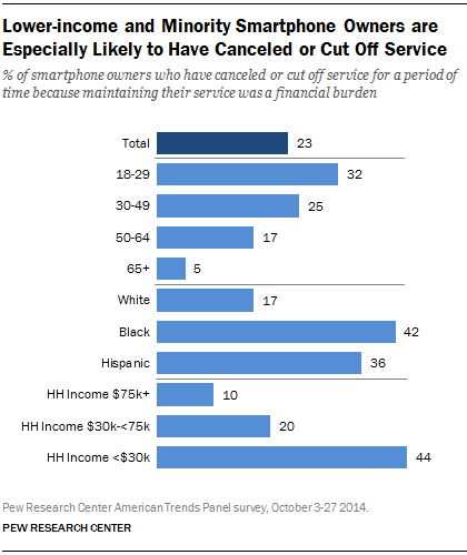 Lower-income and Minority Smartphone Owners are Especially Likely to Have Canceled or Cut Off Service