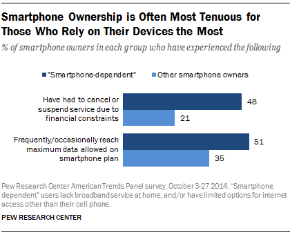 Smartphone Ownership is Often Most Tenuous for Those Who Rely on Their Devices the Most