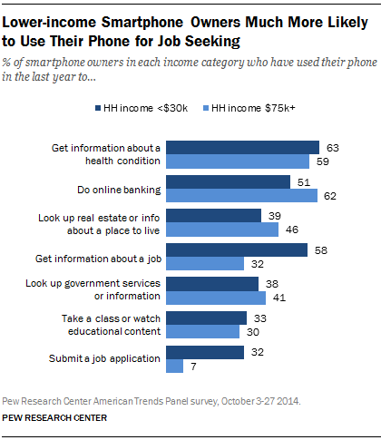 Lower-income Smartphone Owners Much More Likely to Use Their Phone for Job Seeking