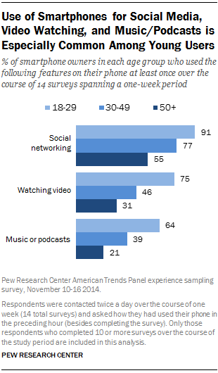 Use of Smartphones for Social Media, Video Watching, and Music/Podcasts is Especially Common Among Young Users