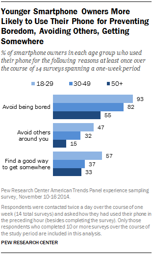 Younger Smartphone Owners More Likely to Use Their Phone for Preventing Boredom, Avoiding Others, Getting Somewhere