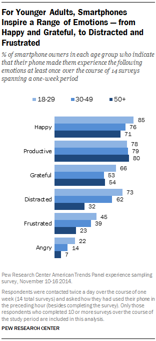 For Younger Adults, Smartphones Inspire a Range of Emotions — from Happy and Grateful, to Distracted and Frustrated