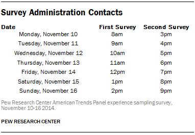 Survey Administration Contacts