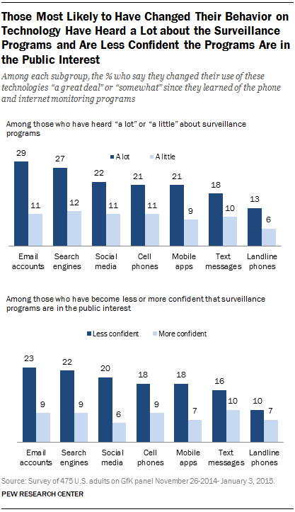 Those Most Likely to Have Changed Their Behavior on Technology Have Heard a Lot about the Surveillance Programs and Are Less Confident the Programs Are in the Public Interest