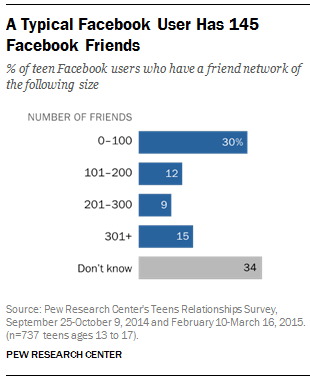 A Typical Facebook User Has 145 Facebook Friends