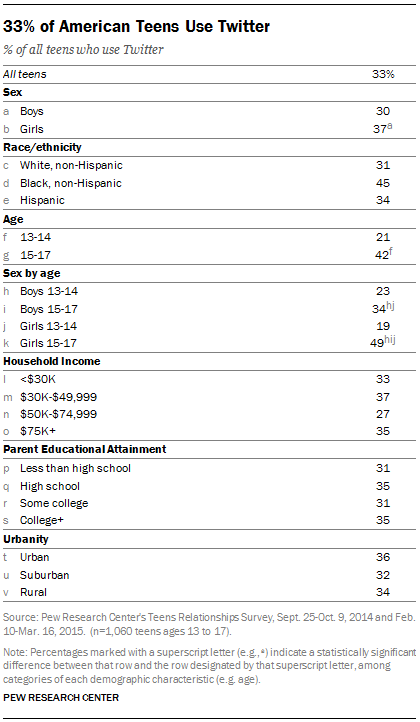 33% of American Teens Use Twitter