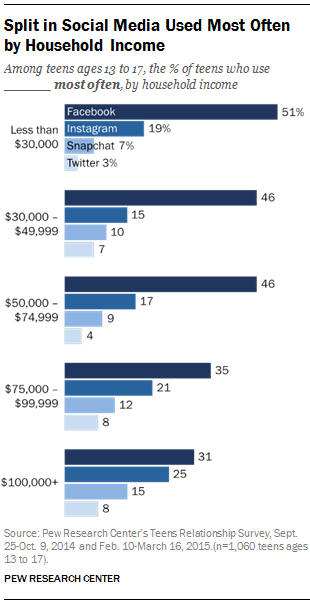 Split in Social Media Used Most Often by Household Income