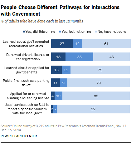 People Choose Different Pathways for Interactions with Government
