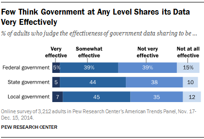 Few Think Government at Any Level Shares its Data Very Effectively
