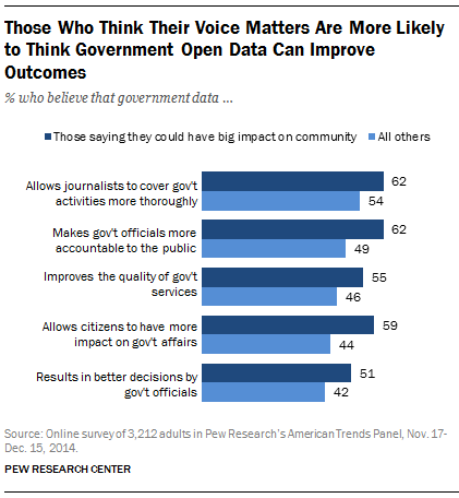 Those Who Think Their Voice Matters Are More Likely to Think Government Open Data Can Improve Outcomes