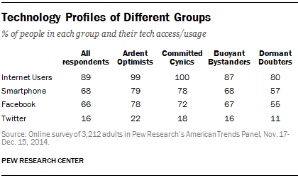 Technology Profiles of Different Groups