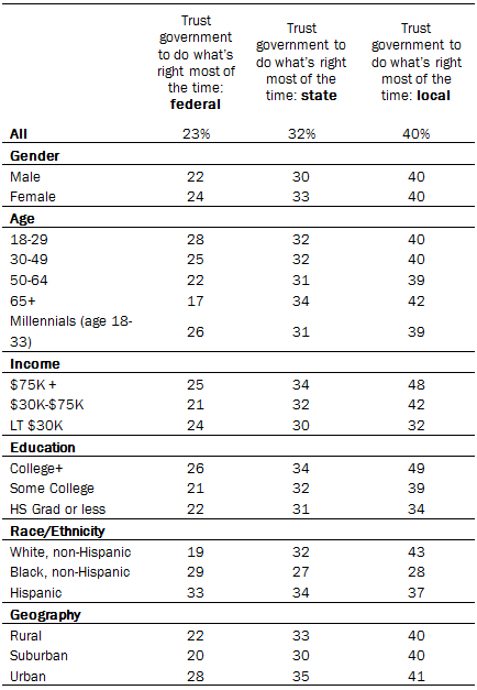 Demographic Detail on Responses to Selected Questions