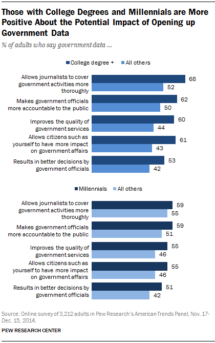 Those with College Degrees and Millennials are More Positive About the Potential Impact of Opening up Government Data
