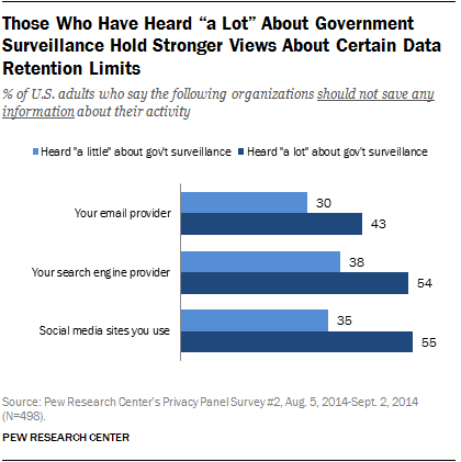 Those Who Have Greater Awareness Of The Government Monitoring Programs Are More Likely To Believe That Certain Records Should Not Be Saved For Any Length Of