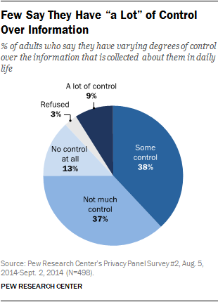"Few Say They Have ""a Lot"" of Control Over Information"
