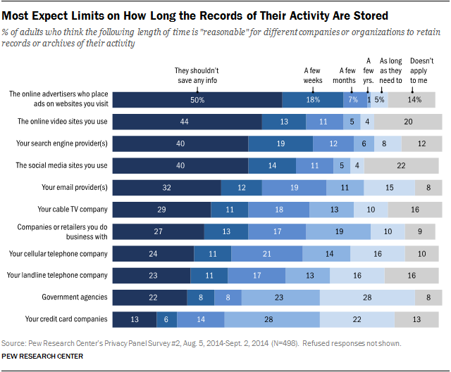 Most Expect Limits on How Long the Records of Their Activity Are Stored