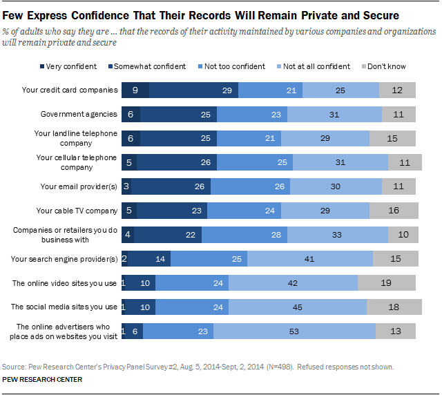 Americans Views About Data Collection And Security Pew
