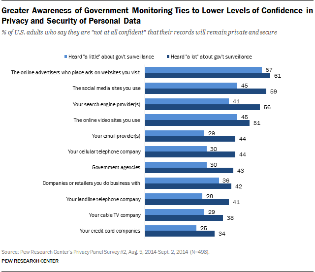 Greater Awareness of Government Monitoring Ties to Lower Levels of Confidence in Privacy and Security of Personal Data