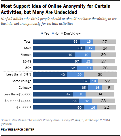 Most Support Idea of Online Anonymity for Certain Activities, but Many Are Undecided