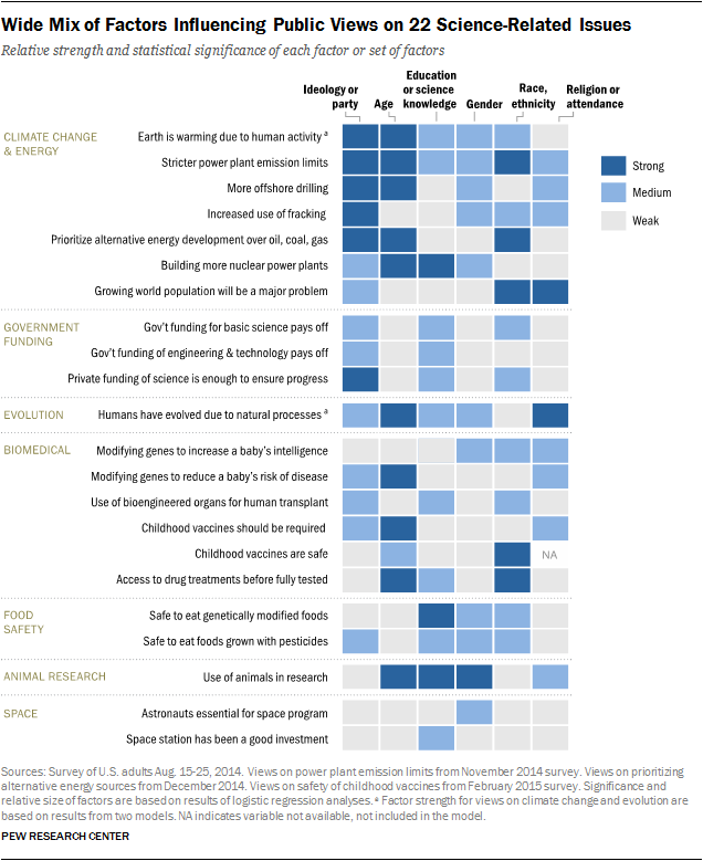 Wide Mix of Factors Influencing Public Views on 22 Science-Related Issues