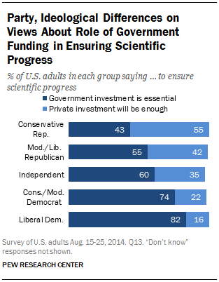 Party, Ideological Differences on Views About Role of Government Funding in Ensuring Scientific Progress