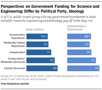 Perspectives on Government Funding for Science and Engineering Differ by Political Party, Ideology