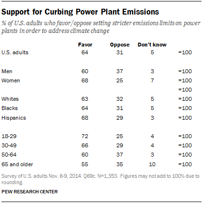 Support for Curbing Power Plant Emissions