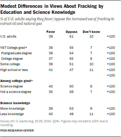 Modest Differences in Views About Fracking by Education and Science Knowledge