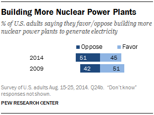 Building More Nuclear Power Plants