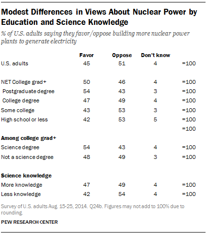 Modest Differences in Views About Nuclear Power by Education and Science Knowledge